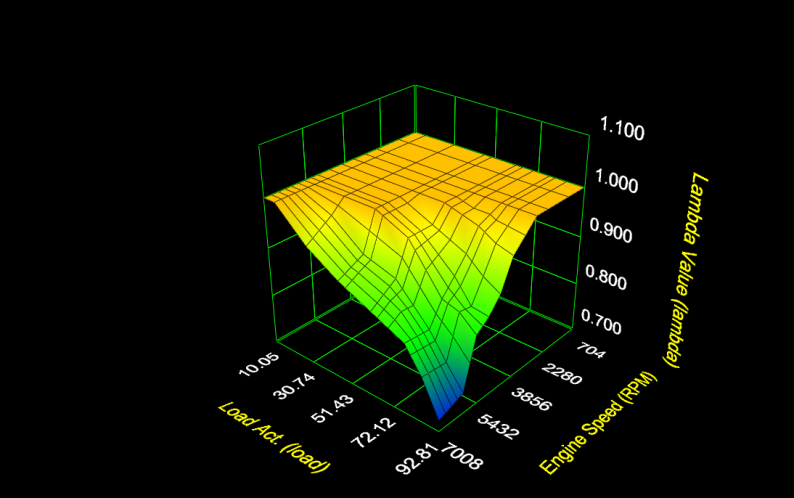 نمودار ریمپ ایسیو